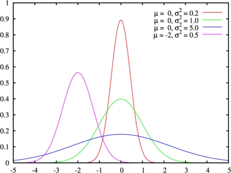800px-normal_distribution_pdf
